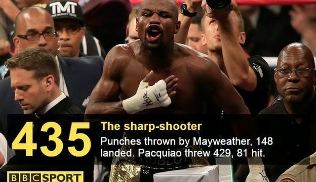 Floyd Mayweather beats Manny Pacquiao in Las Vegas