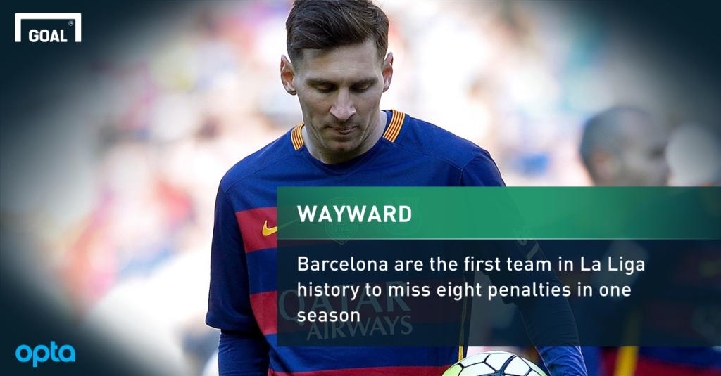 Lionel Messi and Fc Barcelona set New Unwanted La Liga Record