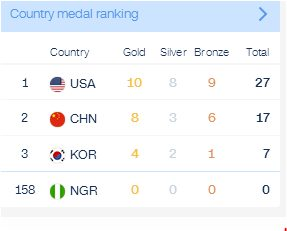 The Olympic Medal Table Standing on Day 6, Nigeria Still without a single Medal