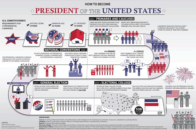 Few Facts you need to know about the November U.S Election