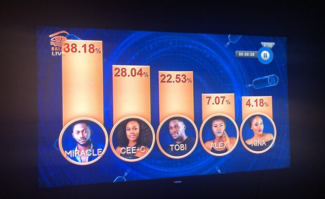 #BBNaija Miracle wins Big Brother Naija 2018